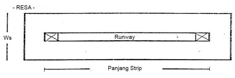 Runway Strips