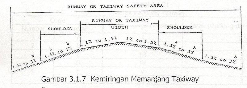 Kemiringan Memanjang Taxiway