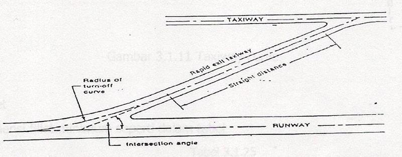 Penampang Jari–Jari Taxiway