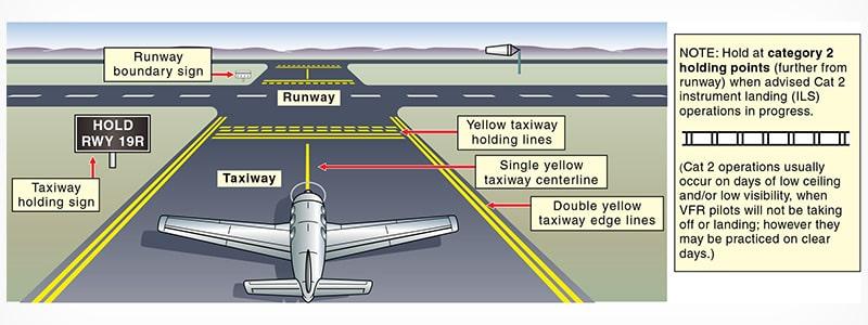 Pengertian Taxiway